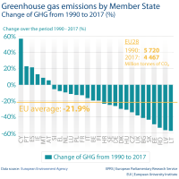 Greenhouse gas emissions by Member State Change of GHG from 1990 to 2017 (%)