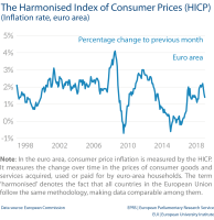 The Harmonised Index of Consumer Prices (HICP) (Inflation rate, euro area)