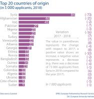 Top 20 countries of origin (in 1 000 applicants, 2018)