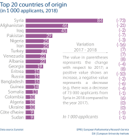 Top 20 countries of origin (in 1 000 applicants, 2018)