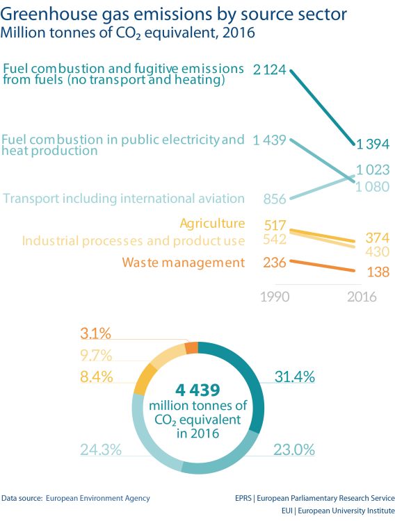 Greenhouse gas emissions by source sector Million tonnes of CO₂ equivalent, 2016