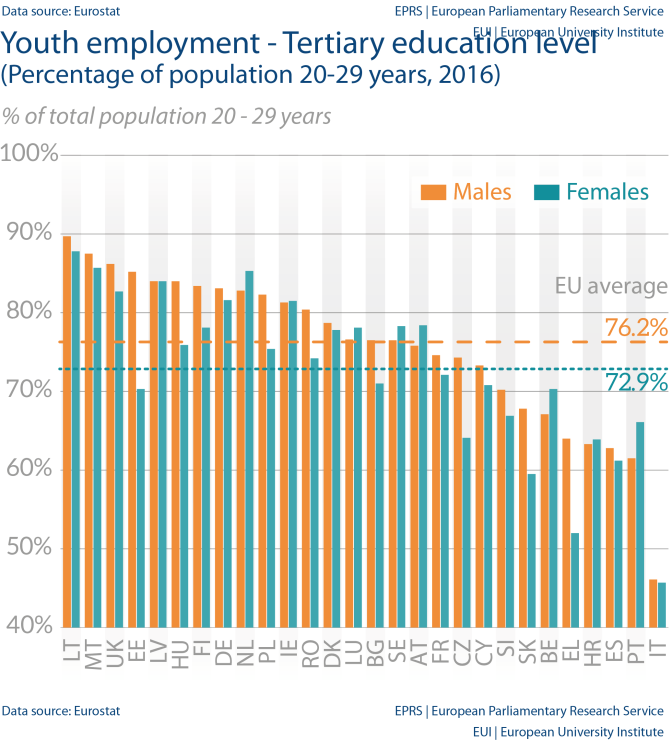 Youth employment - Tertiary education level (Percentage of population 20-29 years, 2016)