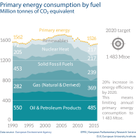 Primary energy consumption by fuel Million tonnes of CO₂ equivalent