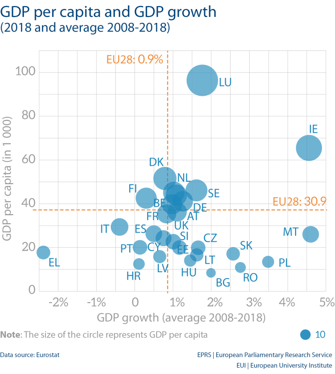 GDP per capita and GDP growth (2018 and average 2008-2018)