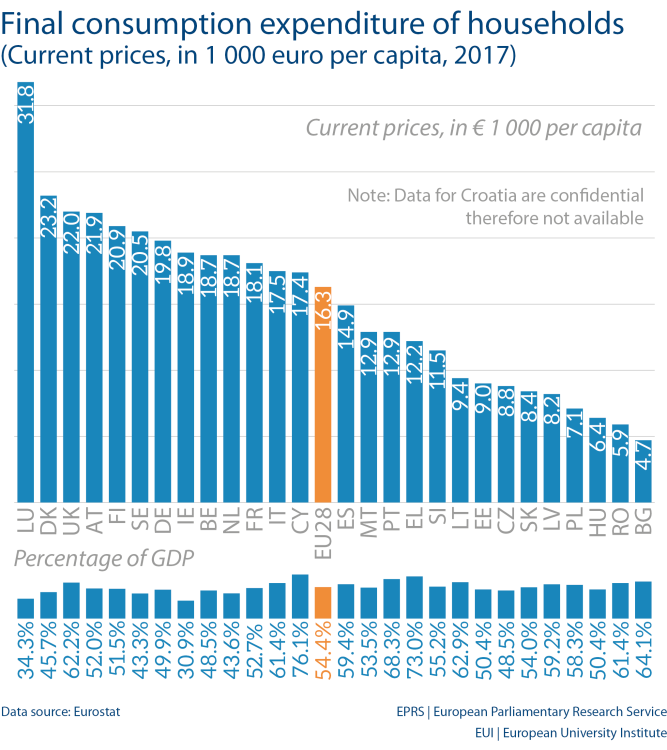 Final consumption expenditure of households (Current prices, in 1 000 euro per capita, 2017)