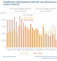 Satisfaction of Europeans with the way democracy works in the EU