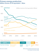 Primary energy production Million tonnes of oil equivalent - Mtoe