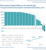 Net import dependency of natural gas % of gross inland consumption+international bunkers, 2016