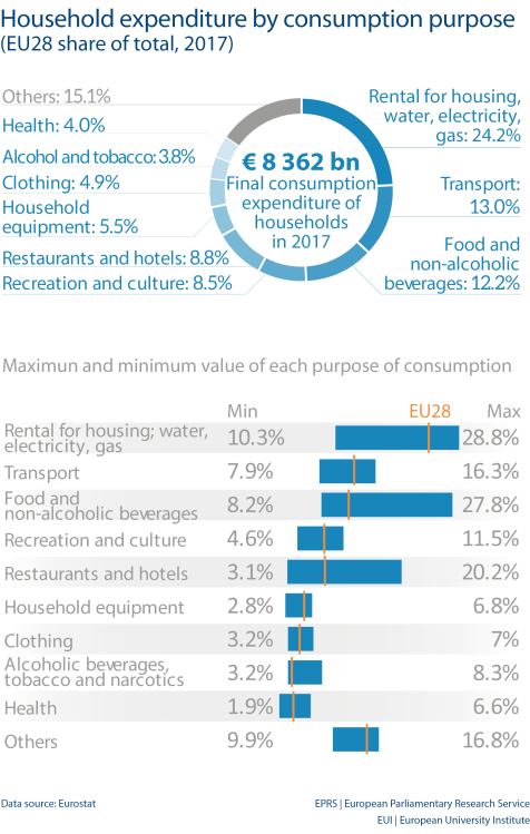 Household expenditure by consumption purpose (EU28 share of total, 2017)