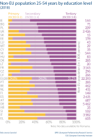 Non-EU population 25-54 years by education level (2018)