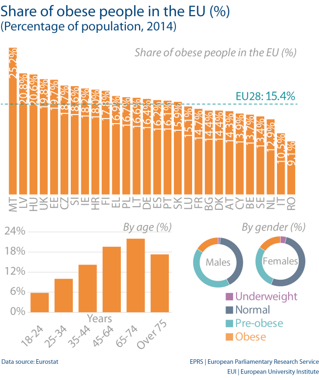 Share of obese people in the EU (%) (Percentage of population, 2014)
