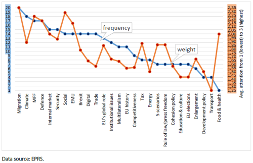 Figure 8 – Frequency and weight of topics mentioned