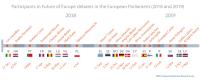 Figure 1 – Participants in Future of Europe debates in the European Parliament (2018-2019)