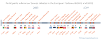 Figure 1 – Participants in Future of Europe debates in the European Parliament (2018-2019)