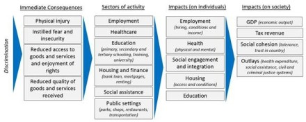 Impacts of discrimination