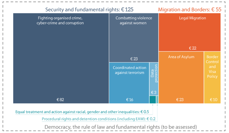 Figure 1: Mapping the costs of non-Europe in the area of freedom, security and justice