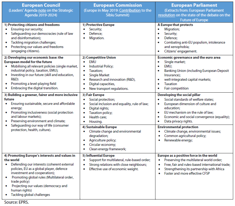 Table: EU institutions' priorities for the forthcoming Strategic Agenda 2019-2024