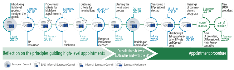 Figure 2: Timeline of the high-level appointments process