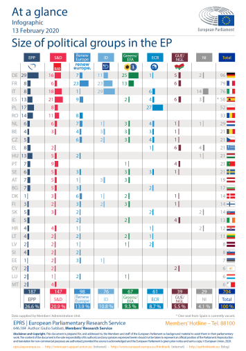 Size of political groups in the EP, 13 February 2020