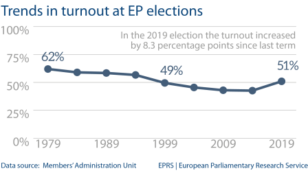 Fig 1 - Trends in turnout at EP elections