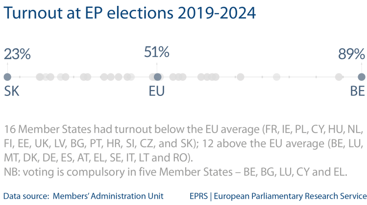 Fig 2 - Turnout at EP elections 2019-2024