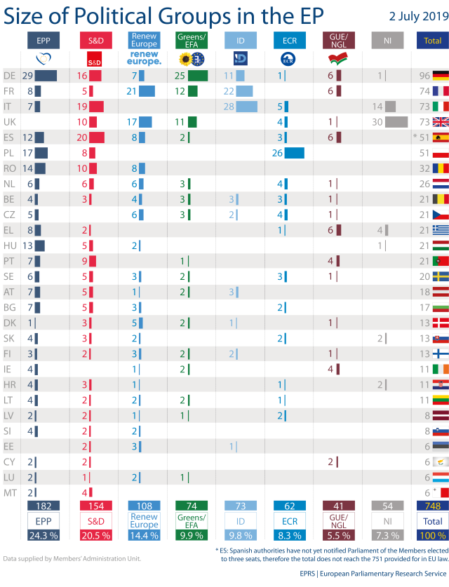Size of Political Groups in the EP (2019-2024) | European