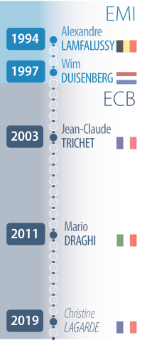 Presidents of the European Central Bank (ECB), and its predecessor, the European Monetary Institute (EMI)