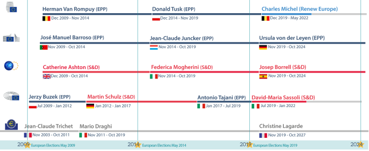 Table 1: Treaty-based roles of the European Council and the European Parliament for high-level appointments