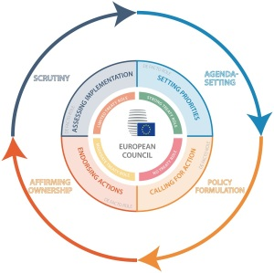 EU policy cycle