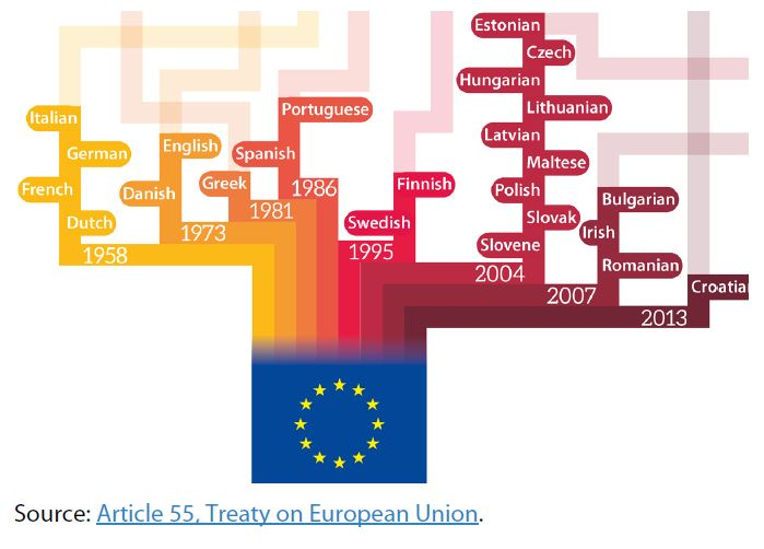 Official EU languages since 1958