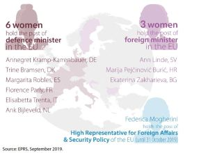 Women in foreign and defence ministerial positions in the EU, 2019
