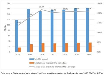 Annual climate change finance in the EU budget (€ billion, share of total, 2014-2020)