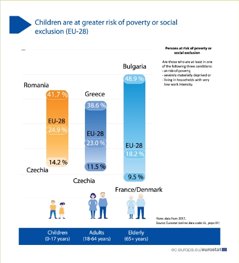 child are at greater risk of poverty or social exclusion
