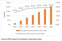 Cumulative climate change finance in the EU budget since 2014 (€ billion, share of total resources, 2014-2020)