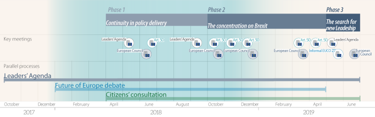 Key developments in the debate on the Future of Europe (April 2018 - June 2019)