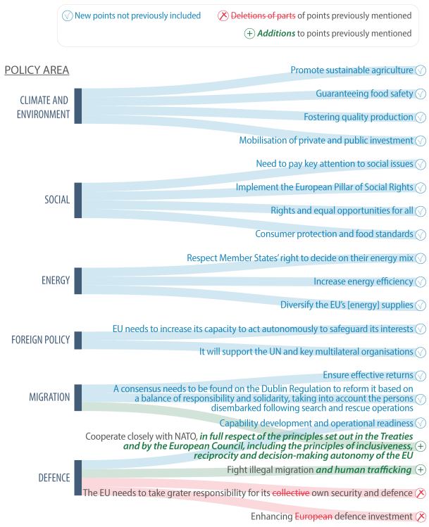 Selected changes in the 2019-24 Strategic Agenda compared to earlier drafts