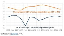 Figure 1 – EU GDP and unemployment 2005-2017