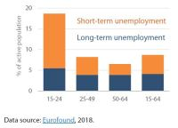 Figure 4 – Unemployment by age group 2017