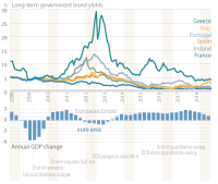Long-term government bond yields