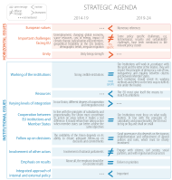 Differences on horizontal issues between the old and the new Strategic Agendas