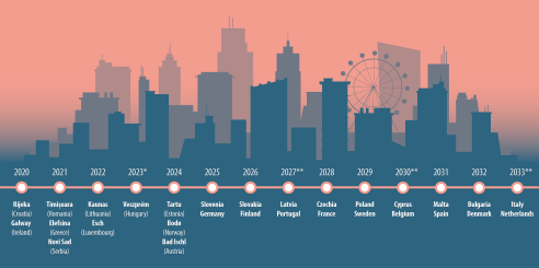 Future Capitals of Culture, 2020-2033