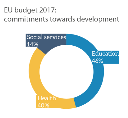 EU support for human development (2017)