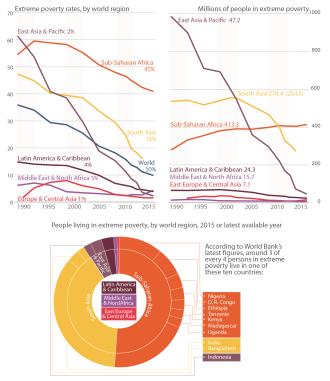 Evolution of global poverty