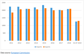 EU poultry meat trade balance in 1 000 euros