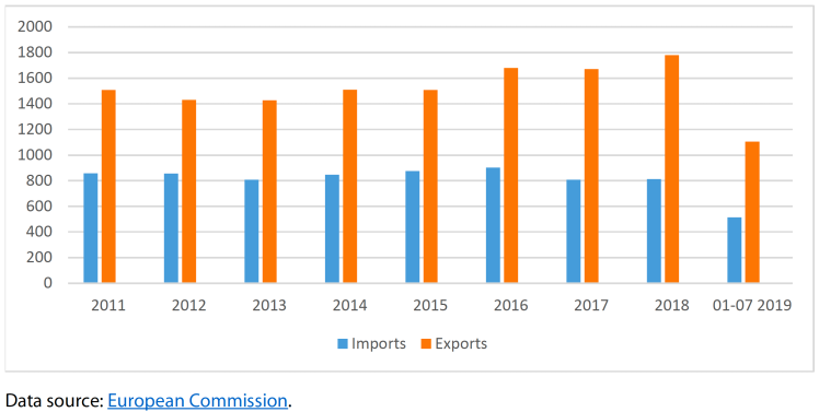 EU poultry meat trade balance in 1 000 tonnes CWE