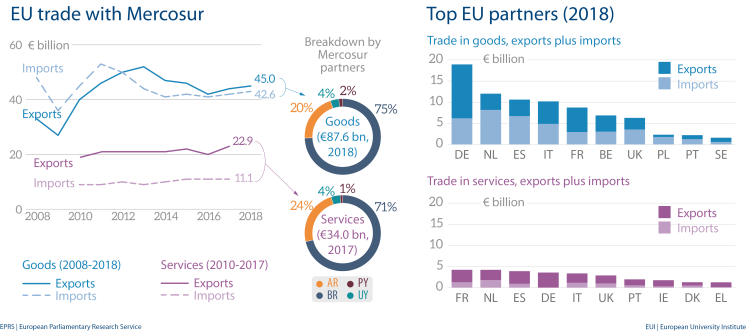 Fig 4 - EU trade with Mercosur