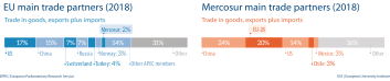 Fig 5 - Main trade partners - Mercosur