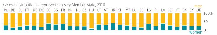 gender distribution of representatives by member state 2018