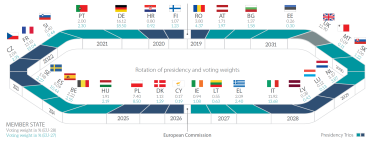 The rotating presidency of the Council