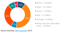 Volume of water used for irrigation in the EU in 2010 (% of total cubic metres)